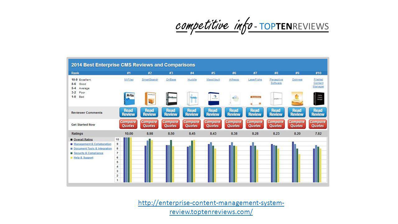 competitive info - TOPTENREVIEWS http://enterprise-content-management-system- review.toptenreviews.com/