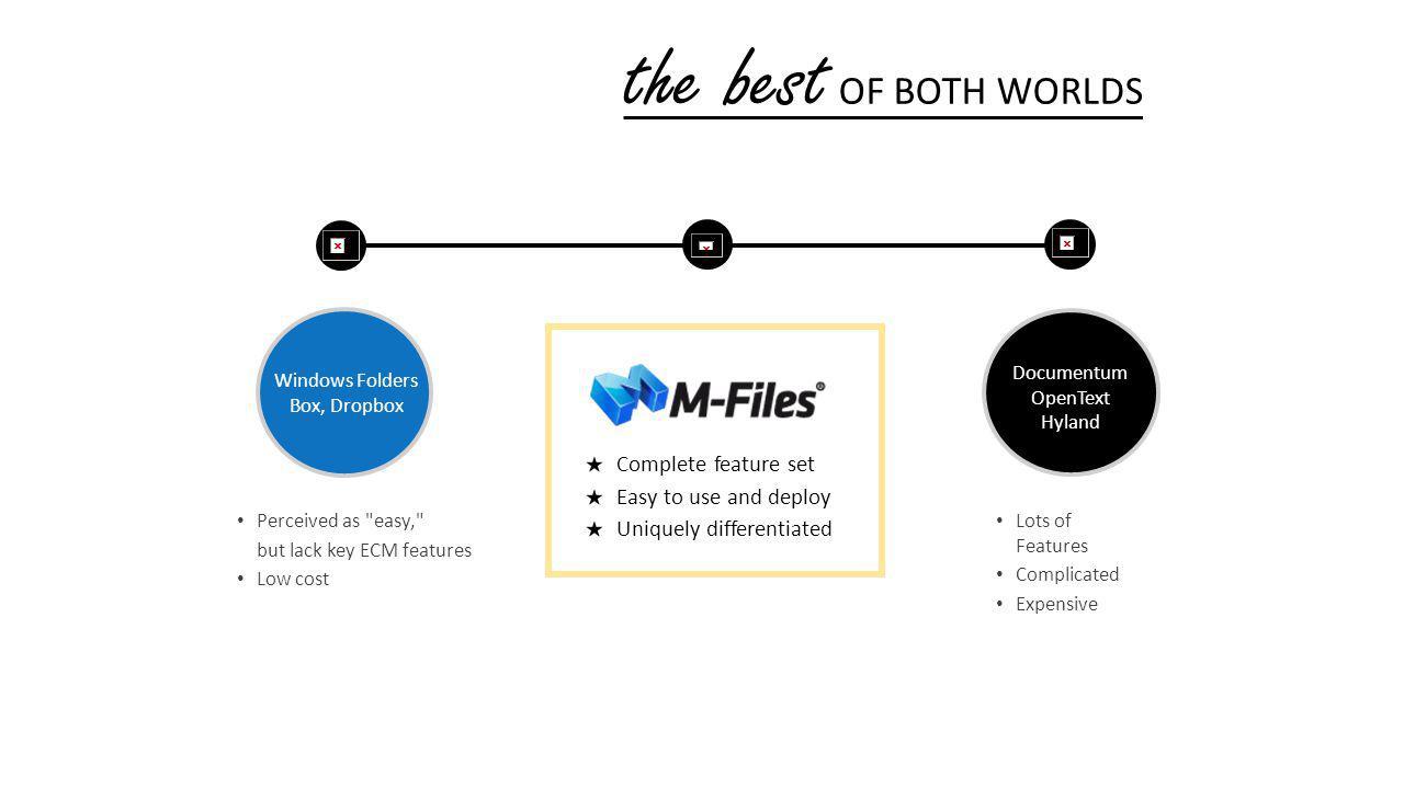 Windows Folders Box, Dropbox Documentum OpenText Hyland Perceived as