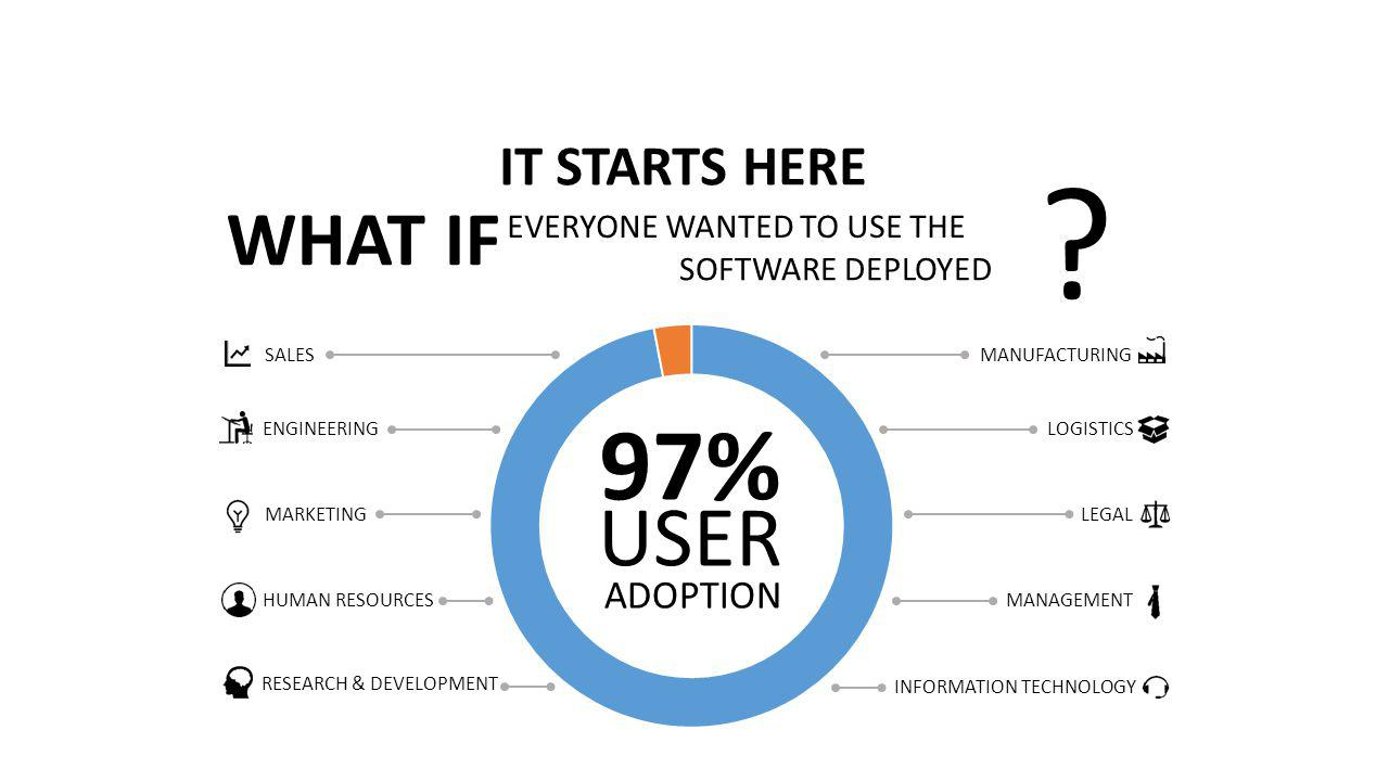 WHAT IF EVERYONE WANTED TO USE THE SOFTWARE DEPLOYED ? 97% ADOPTION USER SALES MARKETING LEGAL HUMAN RESOURCES INFORMATION TECHNOLOGY MANAGEMENT RESEA