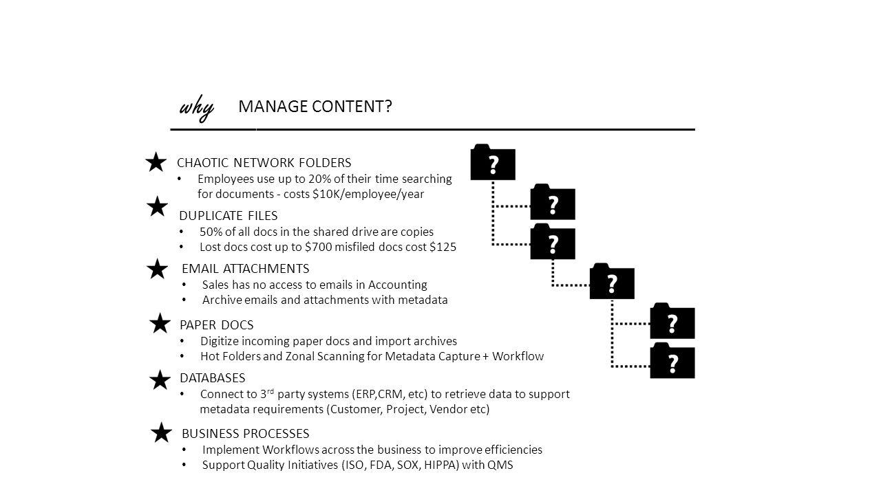why MANAGE CONTENT? CHAOTIC NETWORK FOLDERS Employees use up to 20% of their time searching for documents - costs $10K/employee/year DUPLICATE FILES 5