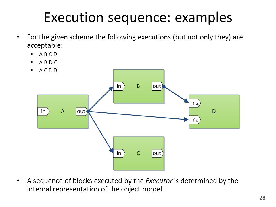 Execution sequence: examples For the given scheme the following executions (but not only they) are acceptable:  A B C D  A B D C  A C B D A sequence of blocks executed by the Executor is determined by the internal representation of the object model 28