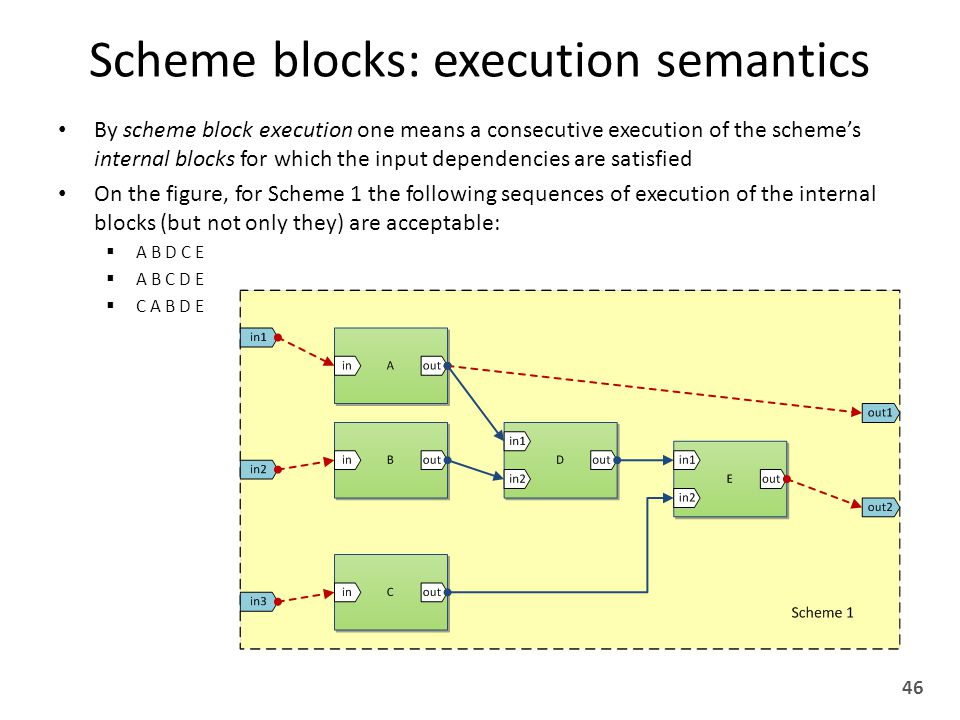 Scheme blocks: execution semantics By scheme block execution one means a consecutive execution of the scheme's internal blocks for which the input dependencies are satisfied On the figure, for Scheme 1 the following sequences of execution of the internal blocks (but not only they) are acceptable:  A B D C E  A B C D E  C A B D E 46