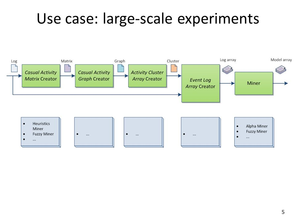Use case: large-scale experiments 5 TODO