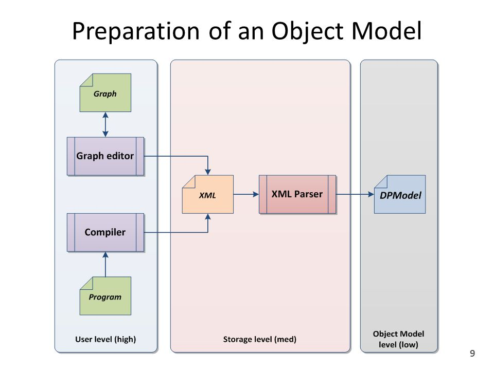Preparation of an Object Model 9