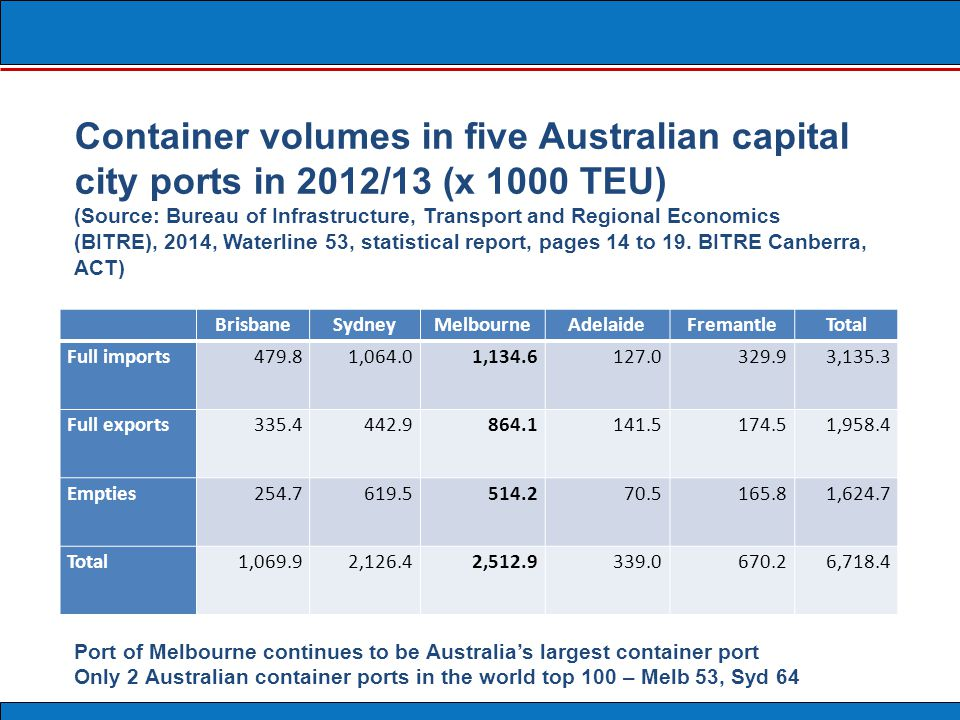 It would not be economical for international containers ships to not call at Port of Melbourne.