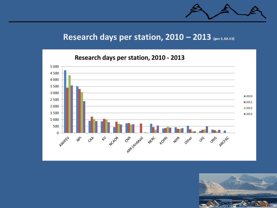 Research days per station, 2010 – 2013 (per 1.10.13)