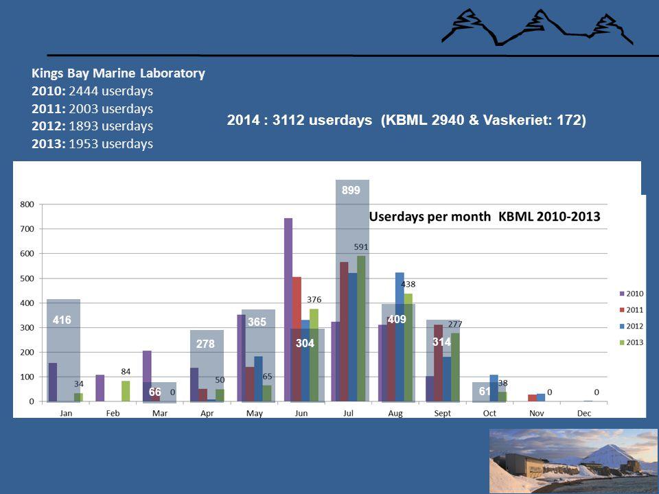 Kings Bay Marine Laboratory 2010: 2444 userdays 2011: 2003 userdays 2012: 1893 userdays 2013: 1953 userdays 416 66 278 365 304 409 314 61 899 2014 : 3