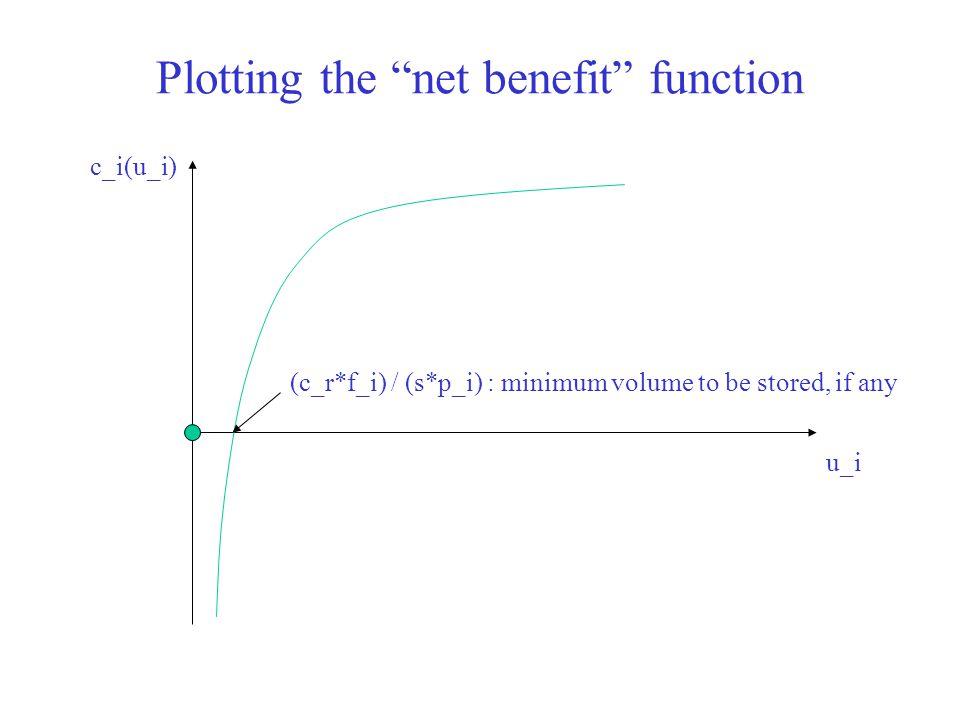"""Plotting the """"net benefit"""" function u_i c_i(u_i) (c_r*f_i) / (s*p_i) : minimum volume to be stored, if any"""