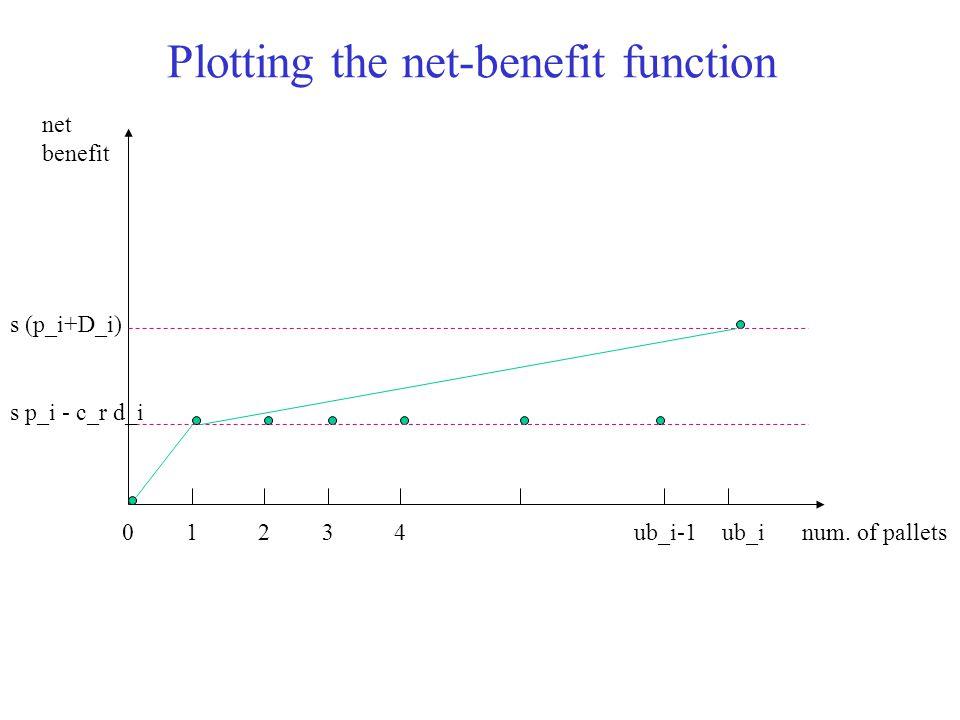 Plotting the net-benefit function 1234ub_iub_i-1num. of pallets net benefit 0 s p_i - c_r d_i s (p_i+D_i)