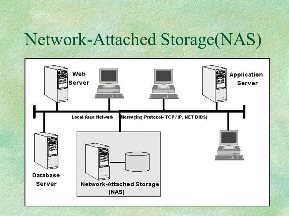 Network-Attached Storage(NAS)