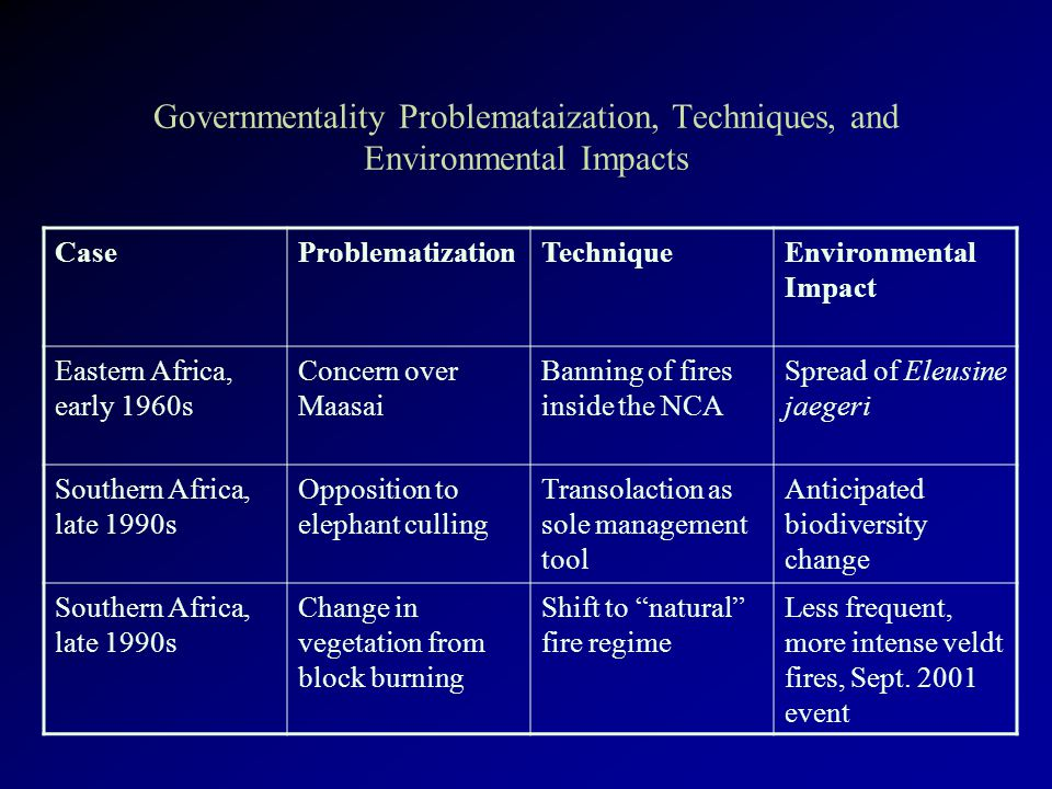 Governmentality Problemataization, Techniques, and Environmental Impacts CaseProblematizationTechniqueEnvironmental Impact Eastern Africa, early 1960s Concern over Maasai Banning of fires inside the NCA Spread of Eleusine jaegeri Southern Africa, late 1990s Opposition to elephant culling Transolaction as sole management tool Anticipated biodiversity change Southern Africa, late 1990s Change in vegetation from block burning Shift to natural fire regime Less frequent, more intense veldt fires, Sept.