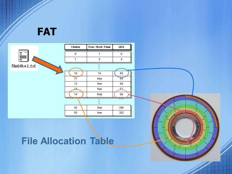 FAT … … File Allocation Table