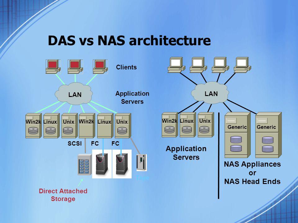 DAS vs NAS architecture FC Clients Direct Attached Storage Application Servers Win2kLinuxUnix Tape FC Linux Win2k SCSI LAN Application Servers NAS Appliances or NAS Head Ends Generic Win2kLinuxUnix LAN