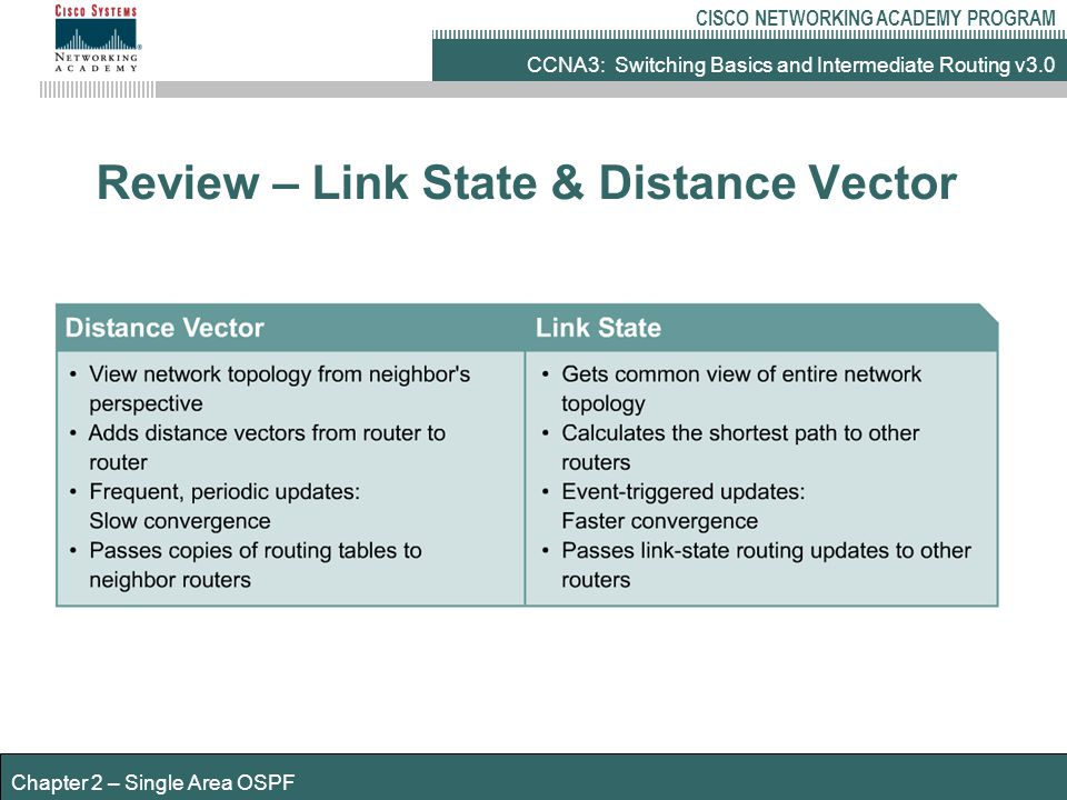 CCNA3: Switching Basics and Intermediate Routing v3.0 CISCO NETWORKING ACADEMY PROGRAM Chapter 2 – Single Area OSPF Review – Link State & Distance Vector