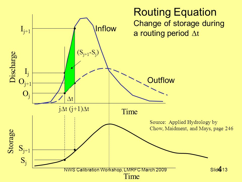 NWS Calibration Workshop, LMRFC March 2009 Slide 13 Time Discharge Routing Equation Change of storage during a routing period  t Time Storage Inflow Outflow I j+1 IjIj O j+1 OjOj S j+1 SjSj jtjt(j+1)  t Source: Applied Hydrology by Chow, Maidment, and Mays, page 246 (S j+1 -S j ) tt 4