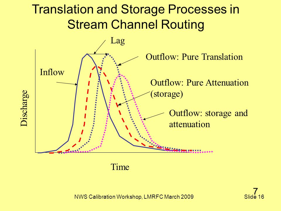 NWS Calibration Workshop, LMRFC March 2009 Slide 16 Time Discharge Outflow: Pure Translation Translation and Storage Processes in Stream Channel Routi