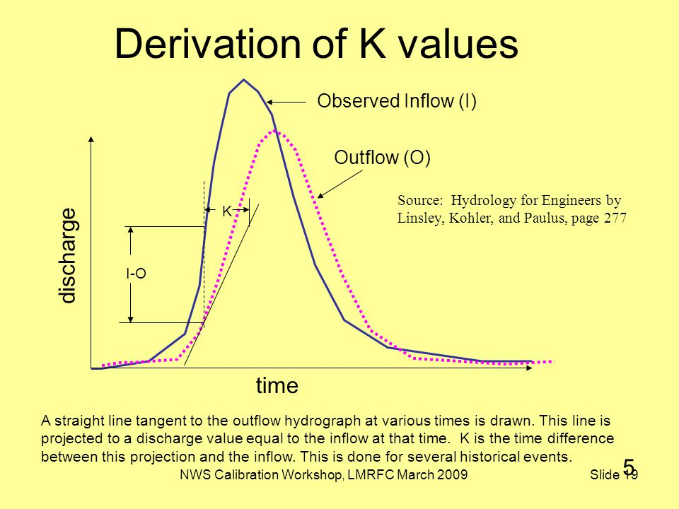 NWS Calibration Workshop, LMRFC March 2009 Slide 19 Derivation of K values Source: Hydrology for Engineers by Linsley, Kohler, and Paulus, page 277 time discharge I-O K Observed Inflow (I) A straight line tangent to the outflow hydrograph at various times is drawn.