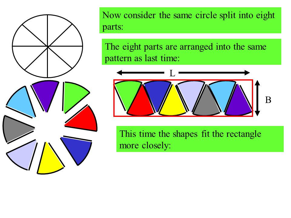 Now consider the same circle split into eight parts: The eight parts are arranged into the same pattern as last time: This time the shapes fit the rectangle more closely: L B