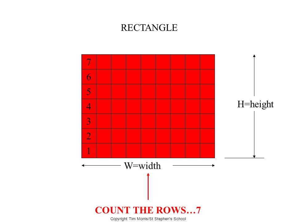 Copyright Tim Morris/St Stephen's School RECTANGLE W=width H=height What is the area of this rectangle? COUNT THE ROWS…7 1234567