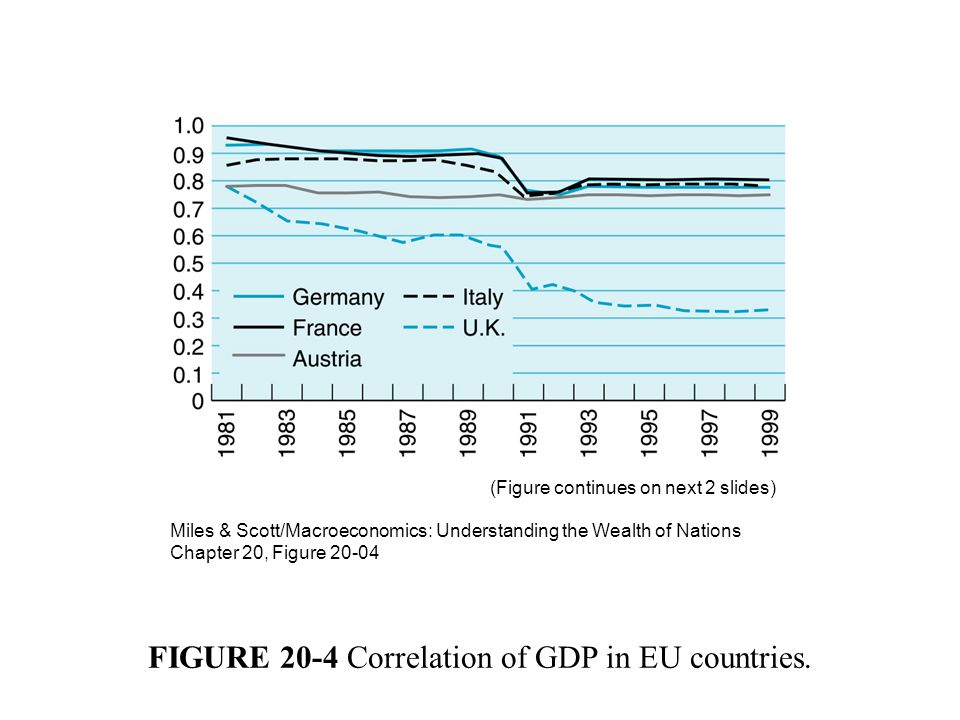 FIGURE 20-4 Correlation of GDP in EU countries.