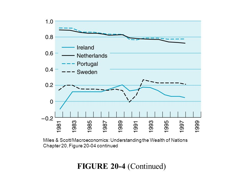 FIGURE 20-4 (Continued) Miles & Scott/Macroeconomics: Understanding the Wealth of Nations Chapter 20, Figure 20-04 continued