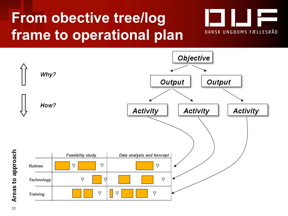 31 From obective tree/log frame to operational plan Areas to approach Feasibilty studyData analysis and koncept Rutines Technology Training Why.