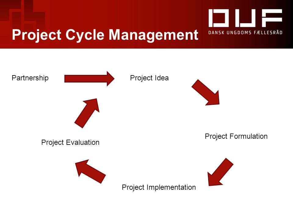 Project Formulation Project Implementation Project Idea Project Evaluation Partnership Project Cycle Management