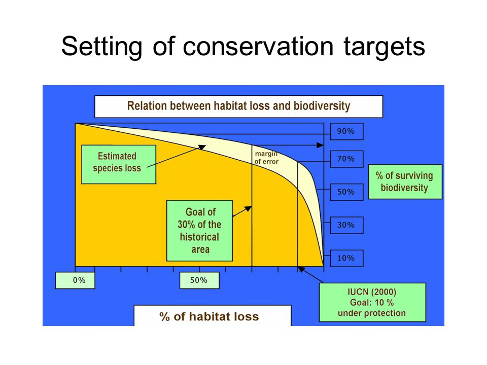 Setting of conservation targets