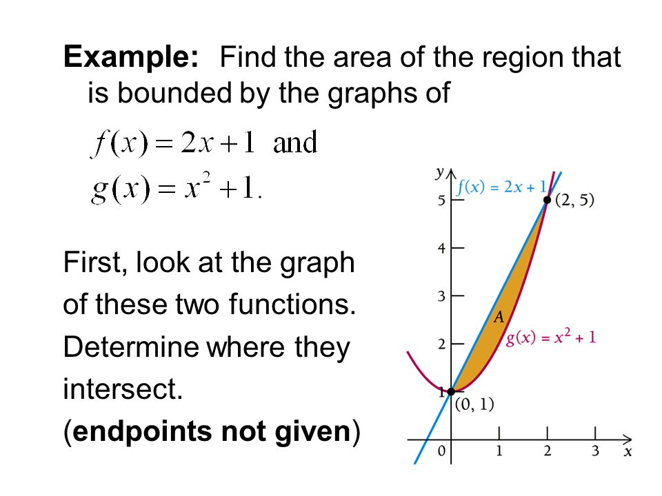 Example: Find the area of the region that is bounded by the graphs of First, look at the graph of these two functions.