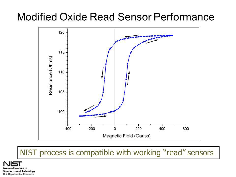Modified Oxide Read Sensor Performance MR > 20% (good signal) NIST process is compatible with working read sensors