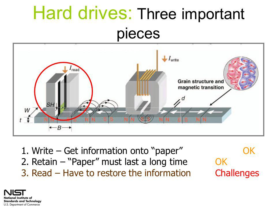 Hard drives: Three important pieces 1.Write – Get information onto paper OK 2.Retain – Paper must last a long timeOK 3.Read – Have to restore the informationChallenges Materials Research Society Bulletin 31 p.