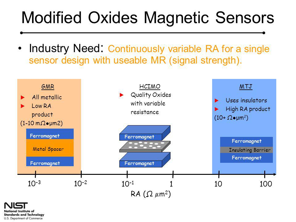 Modified Oxides Magnetic Sensors Industry Need : Continuously variable RA for a single sensor design with useable MR (signal strength). HCIMO  Qualit