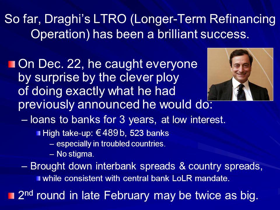 So far, Draghi's LTRO (Longer-Term Refinancing Operation) has been a brilliant success.
