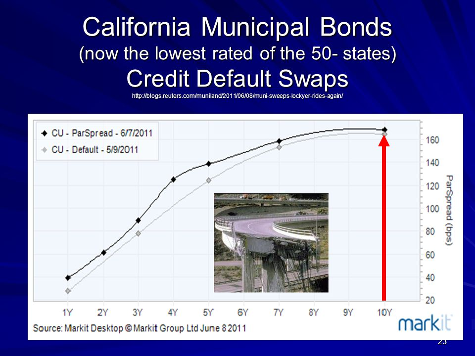 23 California Municipal Bonds (now the lowest rated of the 50- states) Credit Default Swaps http://blogs.reuters.com/muniland/2011/06/08/muni-sweeps-lockyer-rides-again/