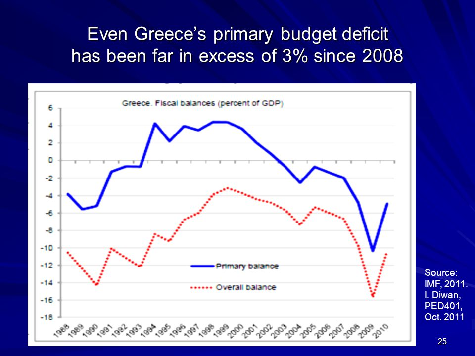 Even Greece's primary budget deficit has been far in excess of 3% since 2008 25 Source: IMF, 2011.