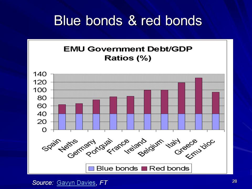 28 Blue bonds & red bonds Gavyn DaviesGavyn Davies, FT Source: