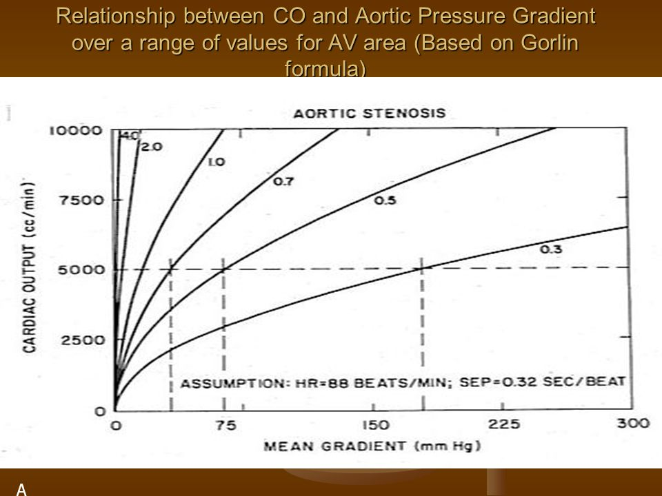 Relationship between CO and Aortic Pressure Gradient over a range of values for AV area (Based on Gorlin formula) A