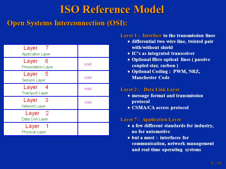 9 - 14 ISO Reference Model Open Systems Interconnection (OSI): Layer 1:Interface Layer 1 : Interface to the transmission lines  differential two-wire-line, twisted pair with/without shield  IC s as integrated transceiver  Optional fibre optical lines ( passive coupled star, carbon )  Optional Coding : PWM, NRZ, Manchester Code Layer 2 :Data Link Layer Layer 2 : Data Link Layer  message format and transmission protocol  CSMA/CA access protocol Layer 7 :Application Layer Layer 7 : Application Layer  a few different standards for industry, no for automotive  but a must : interfaces for communication, network management and real-time operating systems