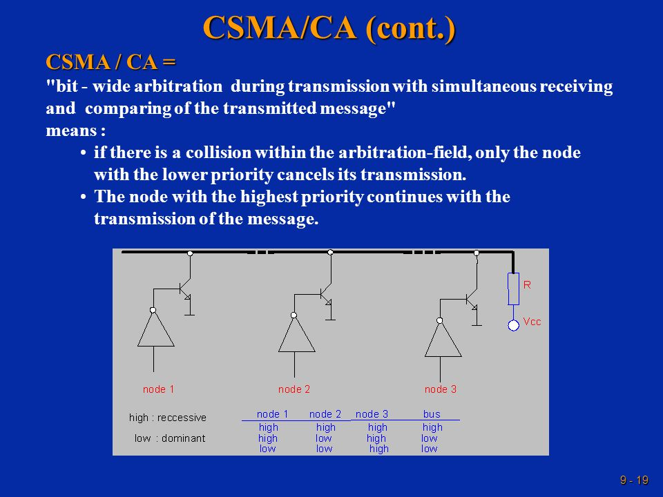 9 - 19 CSMA/CA (cont.) CSMA / CA = bit - wide arbitration during transmission with simultaneous receiving and comparing of the transmitted message means : if there is a collision within the arbitration-field, only the node with the lower priority cancels its transmission.