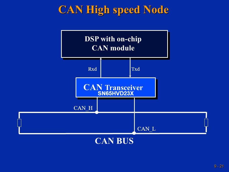 9 - 21 CAN High speed Node DSP with on-chip CAN module CAN Transceiver CAN BUS Txd Rxd CAN_L CAN_H SN65HVD23X