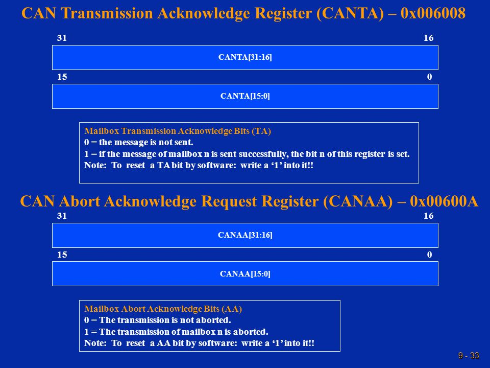 9 - 33 CAN Transmission Acknowledge Register (CANTA) – 0x006008 15 1631 CANTA[15:0] CANTA[31:16] 0 Mailbox Transmission Acknowledge Bits (TA) 0 = the message is not sent.