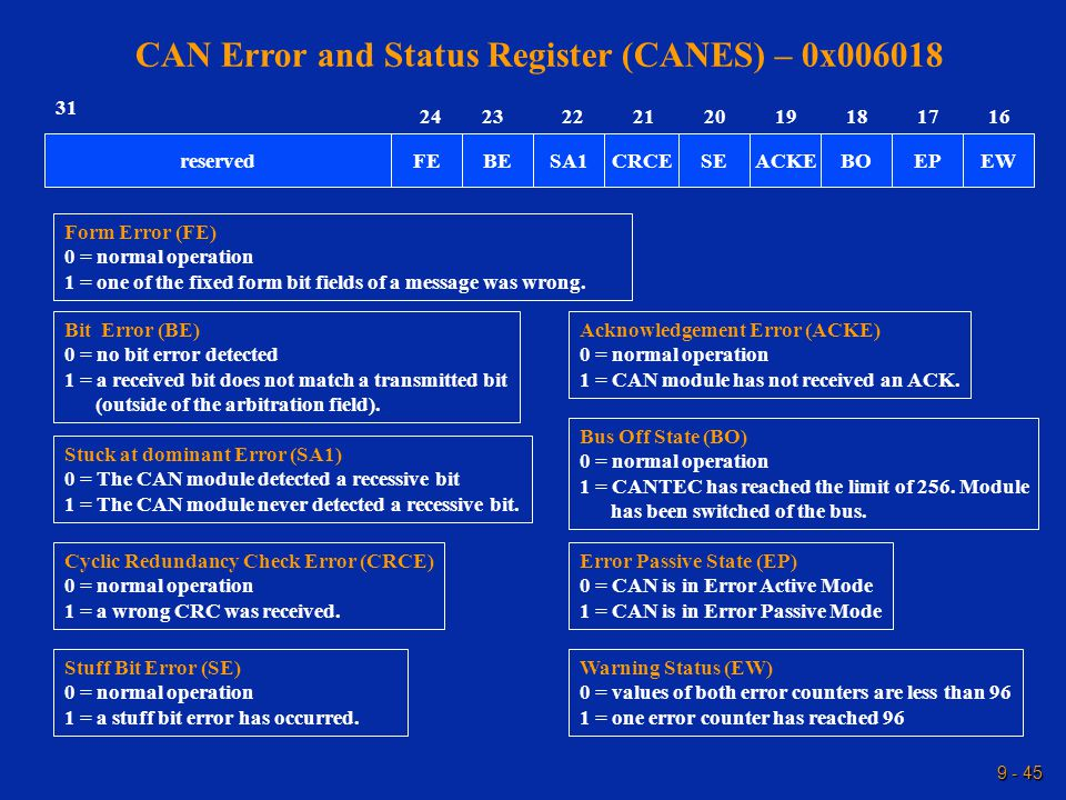 9 - 45 CAN Error and Status Register (CANES) – 0x006018 Warning Status (EW) 0 = values of both error counters are less than 96 1 = one error counter has reached 96 Error Passive State (EP) 0 = CAN is in Error Active Mode 1 = CAN is in Error Passive Mode 31 reservedBOACKESECRCEEWEP 16 BESA1 2324171819202122 FE Bus Off State (BO) 0 = normal operation 1 = CANTEC has reached the limit of 256.