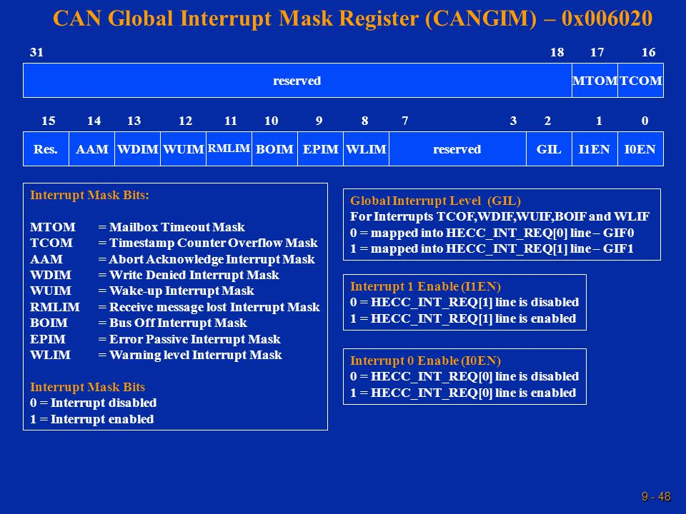 9 - 48 CAN Global Interrupt Mask Register (CANGIM) – 0x006020 Global Interrupt Level (GIL) For Interrupts TCOF,WDIF,WUIF,BOIF and WLIF 0 = mapped into HECC_INT_REQ[0] line – GIF0 1 = mapped into HECC_INT_REQ[1] line – GIF1 Interrupt Mask Bits: MTOM = Mailbox Timeout Mask TCOM = Timestamp Counter Overflow Mask AAM= Abort Acknowledge Interrupt Mask WDIM= Write Denied Interrupt Mask WUIM= Wake-up Interrupt Mask RMLIM= Receive message lost Interrupt Mask BOIM= Bus Off Interrupt Mask EPIM= Error Passive Interrupt Mask WLIM= Warning level Interrupt Mask Interrupt Mask Bits 0 = Interrupt disabled 1 = Interrupt enabled 15 1631 reserved 0 Res.reservedGILWLIMEPIMBOIM RMLIM WUIMWDIMAAMI0ENI1EN 1141312111098732 TCOMMTOM 1718 Interrupt 1 Enable (I1EN) 0 = HECC_INT_REQ[1] line is disabled 1 = HECC_INT_REQ[1] line is enabled Interrupt 0 Enable (I0EN) 0 = HECC_INT_REQ[0] line is disabled 1 = HECC_INT_REQ[0] line is enabled