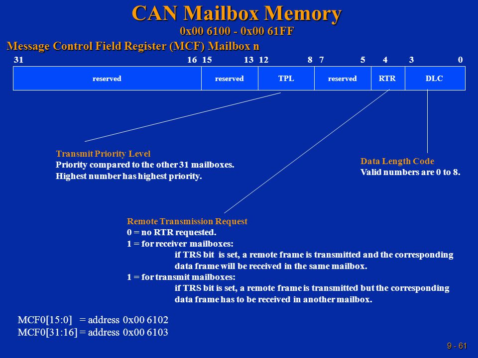 9 - 61 CAN Mailbox Memory 0x00 6100 - 0x00 61FF RTR 151641331 reserved 0 DLC 3 Message Control Field Register (MCF) Mailbox n Transmit Priority Level Priority compared to the other 31 mailboxes.