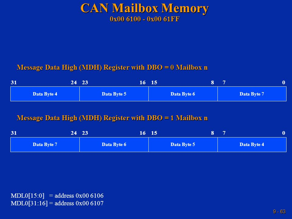 9 - 63 CAN Mailbox Memory 0x00 6100 - 0x00 61FF 232415 31 Data Byte 4 0 Message Data High (MDH) Register with DBO = 0 Mailbox n MDL0[15:0] = address 0x00 6106 MDL0[31:16] = address 0x00 6107 1687 Data Byte 5Data Byte 7Data Byte 6 232415 31 Data Byte 7 0 Message Data High (MDH) Register with DBO = 1 Mailbox n 1687 Data Byte 6Data Byte 4Data Byte 5