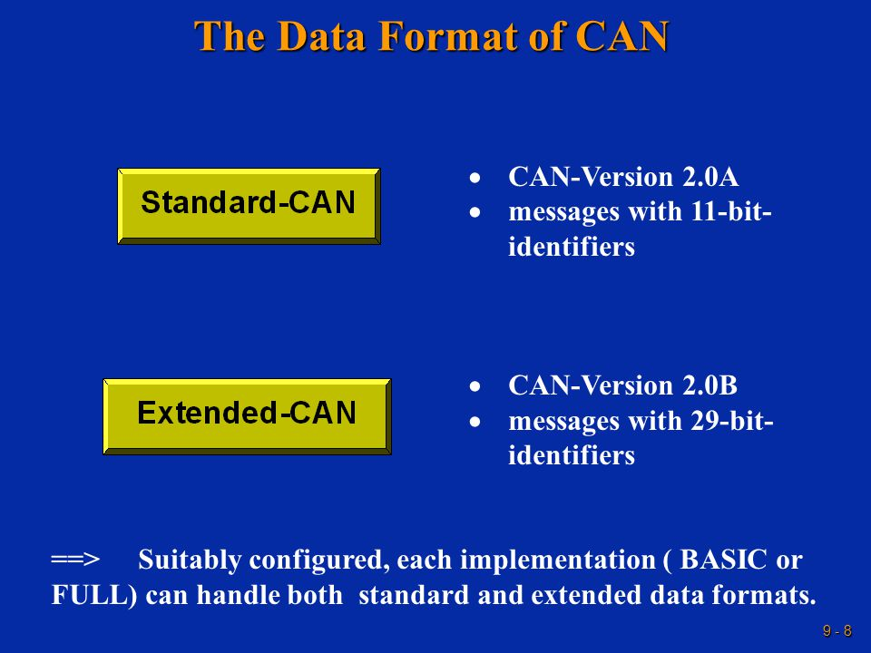 9 - 8 The Data Format of CAN  CAN-Version 2.0A  messages with 11-bit- identifiers  CAN-Version 2.0B  messages with 29-bit- identifiers ==> Suitably configured, each implementation ( BASIC or FULL) can handle both standard and extended data formats.
