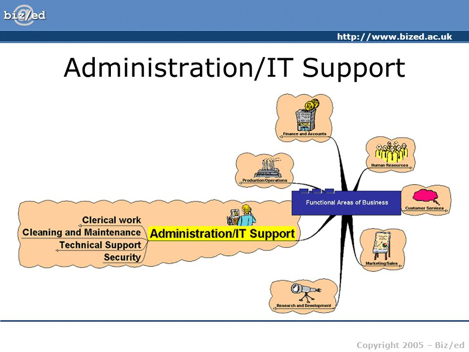 http://www.bized.ac.uk Copyright 2005 – Biz/ed Administration/IT Support