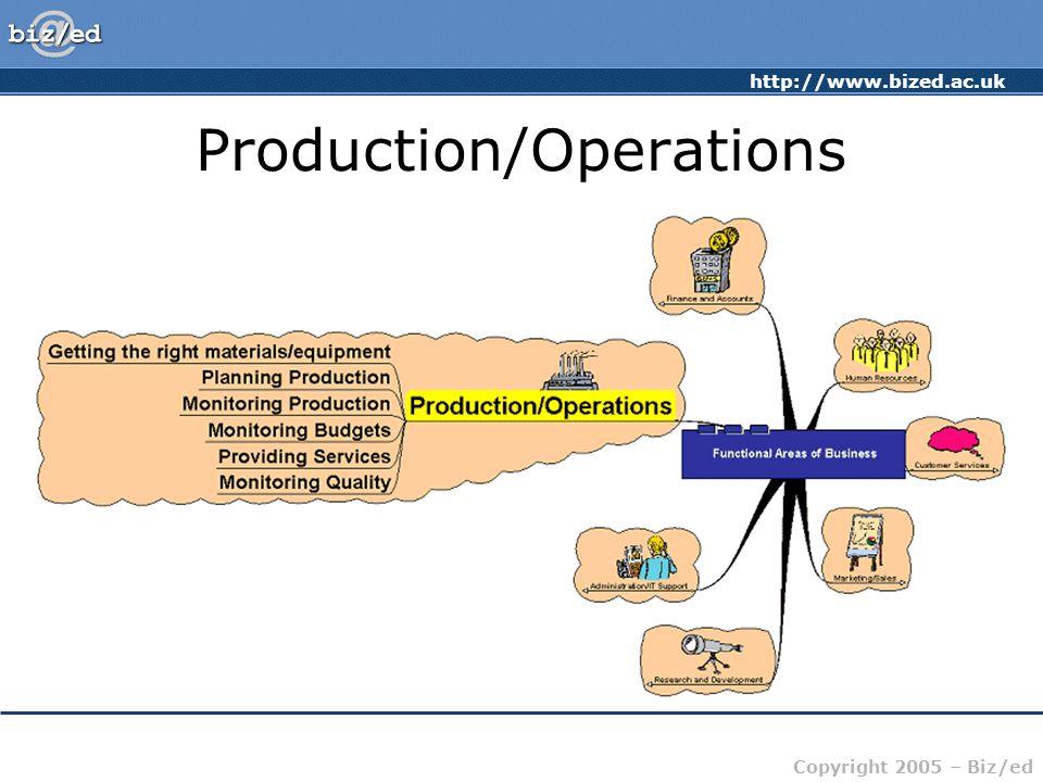 http://www.bized.ac.uk Copyright 2005 – Biz/ed Production/Operations