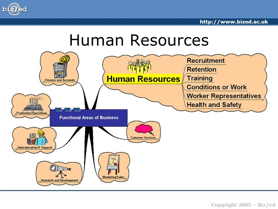 http://www.bized.ac.uk Copyright 2005 – Biz/ed Human Resources