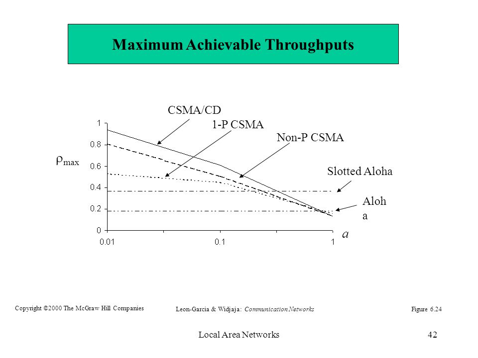 Local Area Networks42 Aloh a Slotted Aloha 1-P CSMA Non-P CSMA CSMA/CD a  max Figure 6.24Leon-Garcia & Widjaja: Communication Networks Copyright ©2000 The McGraw Hill Companies Maximum Achievable Throughputs